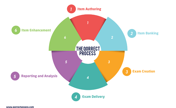 Perfect exam process: assessments