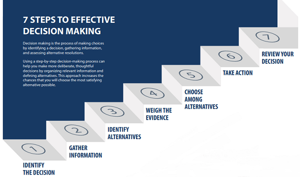 7 steps of effective decision making - university - online exams software
