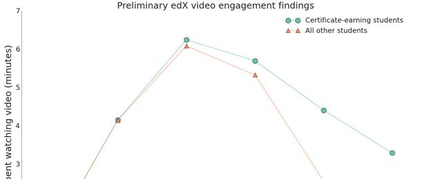 teaching skills depend on time - edx