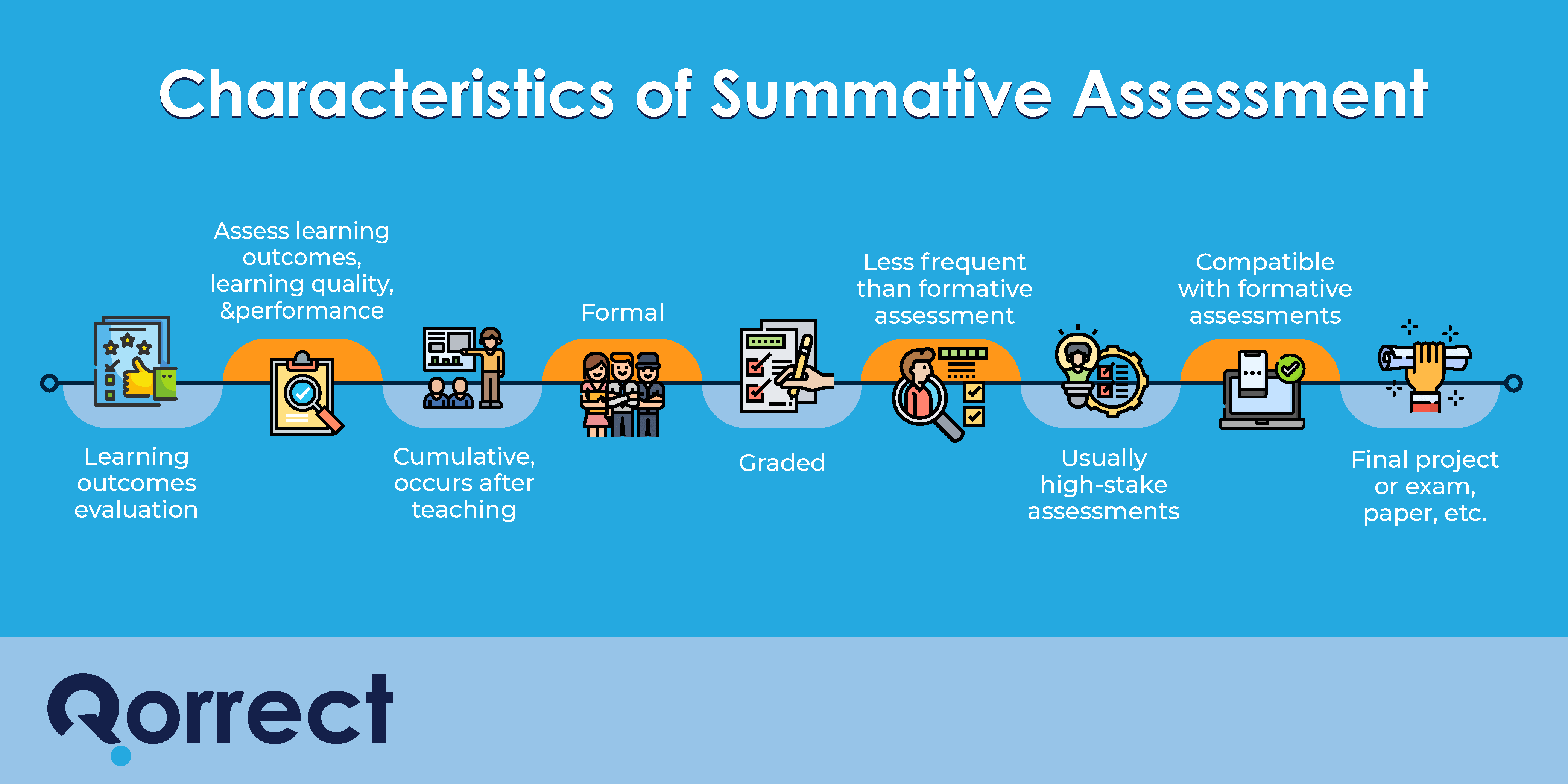 characteristics of summative assessment