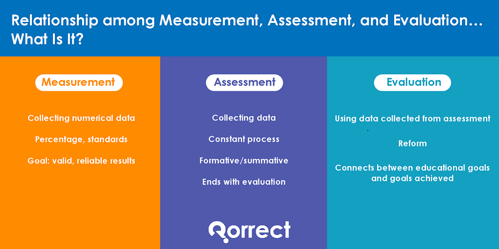 Relationship among Measurement, Assessment, and Evaluation