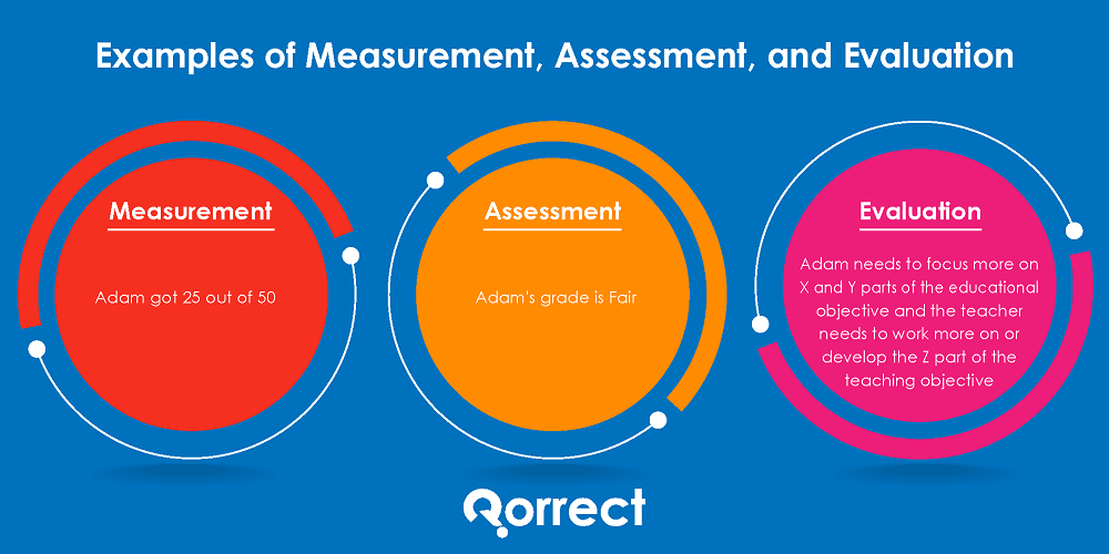 Example of measurement, assessment and evaluation