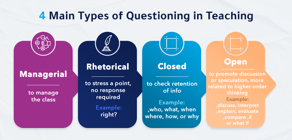 Probing Questions in Teaching